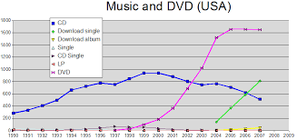 dvd vs cd disruptive technologies