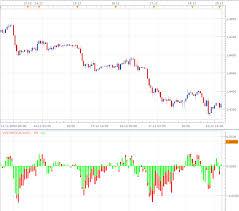 Marketscope Charts Fxcodebase Com Forex Chart Indicators And Development