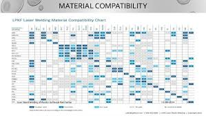 Reasonable Aflas Chemical Compatibility Pfa Chemical