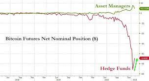 Bitcoin futures operate like a standard futures contract for a stock, commodity, bond or index and allow bitcoin futures traders to speculate on the future price of bitcoin. Hedge Funds Have Shorted About 5bn Of Bitcoin Futures Bitcoin