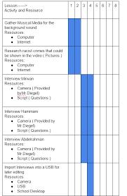 Gantt Chart Lesson Gantt Chart Working Journal