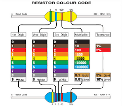 Resistor Colour Code Chart