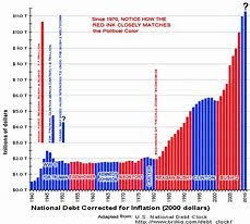 National Debt Per Year Chart Image Result For The National Debt Graph By Year National