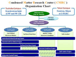 Condensed Matter Research Center Cmrc Organization Chart