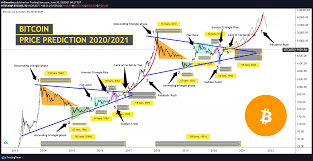 Bitcoin price prediction is key for every investor. Bitcoin Price Prediction 2020 2021 For Bitstamp Btcusd By Arshevelev Tradingview