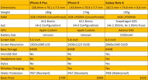Apple Iphone X Vs Iphone 8 Plus Vs Samsung Galaxy Note 8