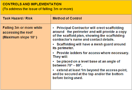 Method Of Statement Sample White Card Training Course Safe Work Method Statements White Card 9