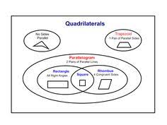 Venn Diagram Of Quadrilaterals Sorting Quadrilaterals With A Venn Diagram Fifth Grade Math
