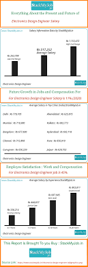 Electronics Design Engineer Courses Electronics Design Engineer Salary Pay Scale And Income