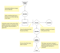 Risk Management Flow Chart Template Risk Diagram Pdpc Template Tqm Diagram Template