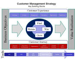 Customer Service Experience Definition Customer Service Outsourcing Are You Customer Centric