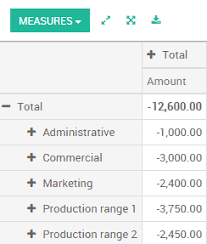 Analytic Account Use Cases Odoo 13 0 Documentation