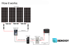 1000 watt 12 volt monocrystalline solar cabin kit renogy solar Solar Combiner Box Wiring Diagram Solar Combiner Box Wiring Diagram #68 Solar Combiner Box Home Depot