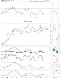 4 Charts Signal 10 Year Treasury Yield Is Heading Lower