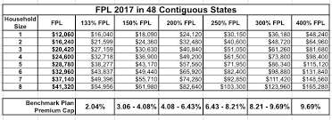 Update The 2018 Michigan Aca Exchange Enrollment Challenge