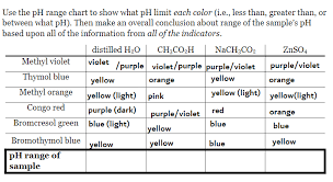 Solved Use The Ph Chart To Show What Ph Limit Each Color