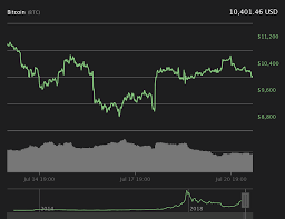 Ripple Trade Chart Major Coins Trading Sideways With Moderate Losses Bitcoin