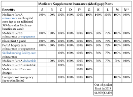 Medicare Supplement Chart Of Plans 43 Abundant Medicare Supplemental Insurance Plans