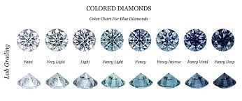 Fancy Color Diamond Chart Fancy Coloured Diamonds Uniglo Diamonds