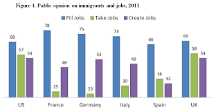 reasons why immigrants do not take natives jobs the 2015 08 25 1440506304 5899287 fig1 wol huffington jpg