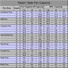Culinary Conversions Steamtable Pan Capacity Pan Sizes