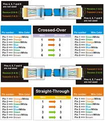 cat5 crossover cable diagram images plus usa rj45 colors and follow the diagram below and lay cable according to colors