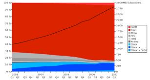 Comparison Of Mobile Phone Standards Wikipedia