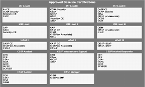 Dhs Cisa Org Chart A Comparison Study Of Cybersecurity Workforce Frameworks And