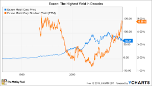 Electricity Cost Chart Exxon Demand For Carbon Fuels Is Still Growing The Motley