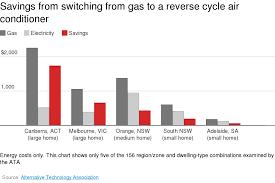 Heat pumps: global renewable energy giants