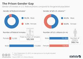 All Genders Chart Chart The Prison Gender Gap Statista