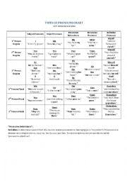 Types Of Pronouns Chart Esl Worksheet By Gmchat