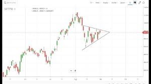 Nifty Charts And Patterns Nifty Technical Analysis Symmetric Triangle Chart Pattern