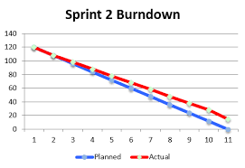 Monitoring Team Progress Using Sprint Burndown Charts Refinem