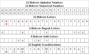 And a further 2 million people speak the language in argentina, australia, brazil. Yahawah He Is The Hebrew Alphabet