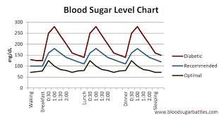 Blood Sugar Level Chart Without Diabetes Hypoglycemia Level Chart Achievelive Co