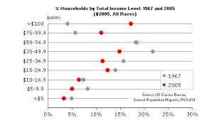 Household Income Distribution 1967 2005 As Small Multiples