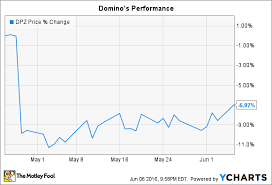 Dominos Rate Chart Rising Minimum Wage Taking Its Toll On Dominos Pizza Inc