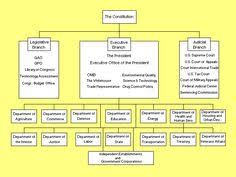 United States Government Flow Chart File 111th United States Senate Structure Pictures File