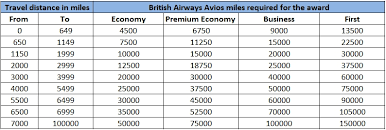Avios Flight Reward Chart A Direct Flight From Charlottesville To New York For 5