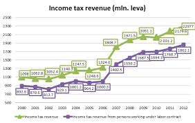 Flat Tax Chart Why The Flat Tax Rate Should Not Be Changed In Bulgaria