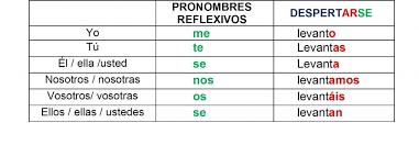 Verbos Reflexivos 1024x357 Vamos Let S Learn Spanish