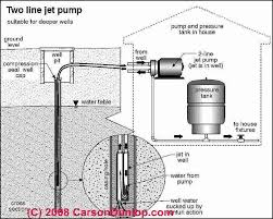 jacuzzi well pump wiring diagram not lossing wiring diagram • two line jet pumps for water wells installation repair what is rh inspectapedia com submersible pump pressure switch wiring 220v well pump wiring diagram
