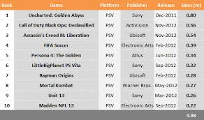 Top 10 In Sales Playstation Vita 2012 Edition Vgchartz