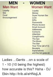 Food sex list women