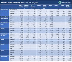 Etihad Miles Using Aas Old Award Chart Best Chart Today
