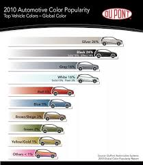 Dupont Color Chart For Cars What Car Color Is Most Common Quora