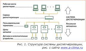 Диспетчеризация в системах теплоснабжения ЭнергоСовет ru 123