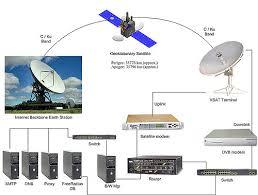 similiar isp diagram keywords vsat diagram for isp network setup typical vsat diagram fo