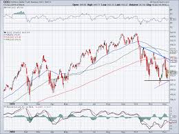 Qqq Chart Google 5 Must See Stock Charts For Wednesday Sq Qqq Sfix Roku